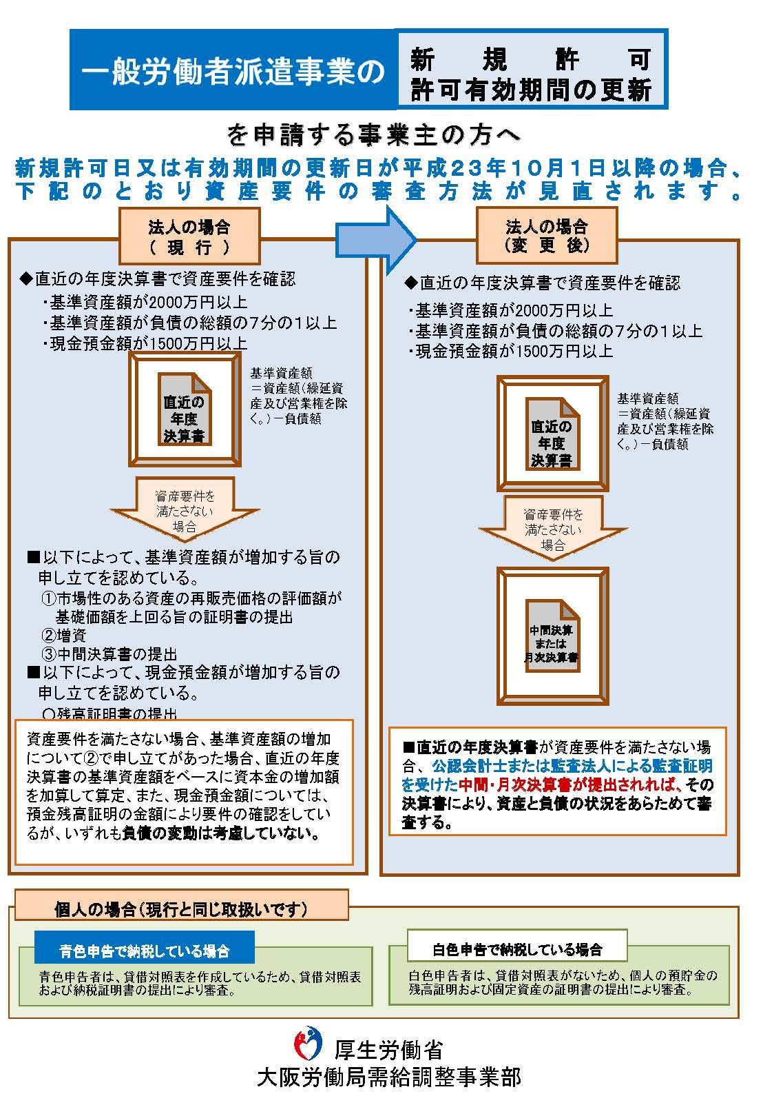 一般労働者派遣事業の新規許可、許可有効期間の更新